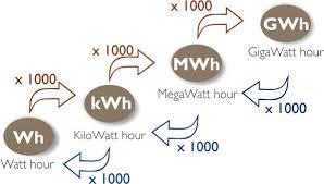 image showing megawat conversion